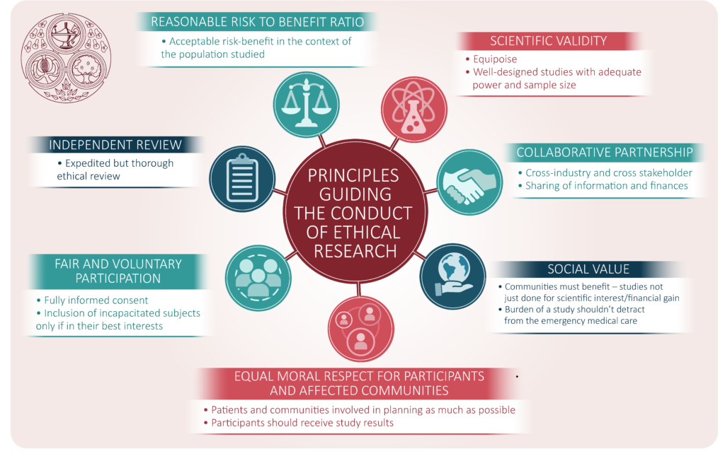 Ethical standards that research must meet